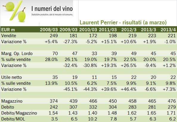 laurent perrier 2013 0