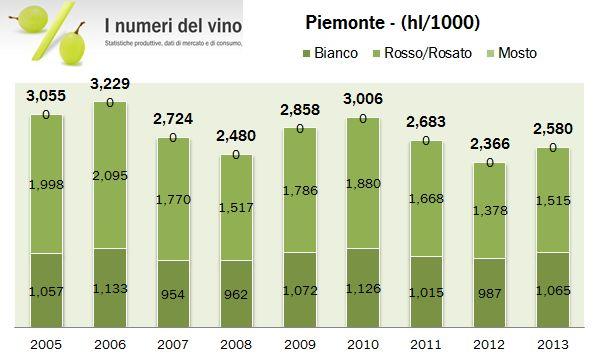 piemonte 2013 0