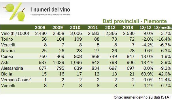 piemonte 2013 2