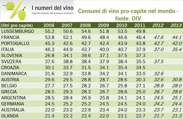 oiv pro capite 2011 1