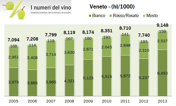 veneto 2013 prod 0