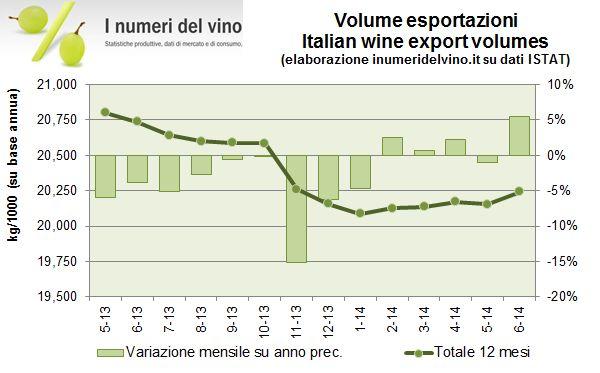 vino export h1 15