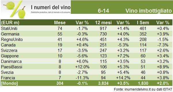 vino export h1 2