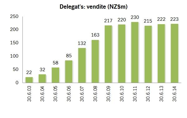 delegats 2014 0