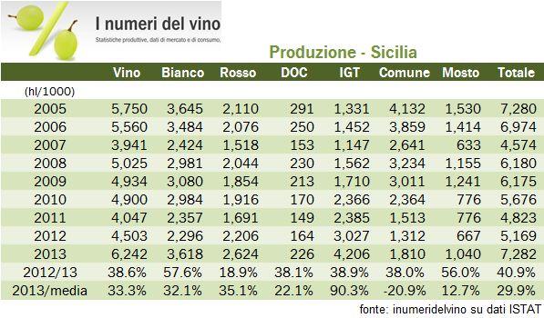 sicilia istat 2013 0