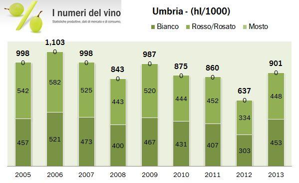 umbria 2013 1