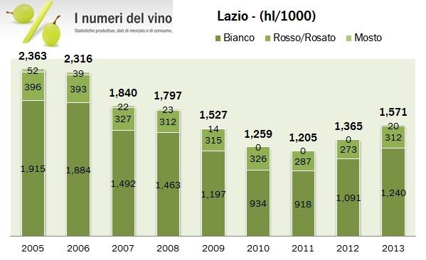 lazio 2013 0