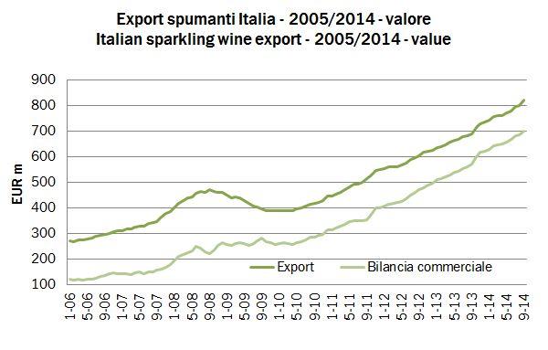 export totali 2014 sett 1