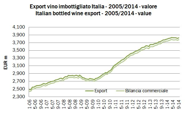 export totali 2014 sett 2
