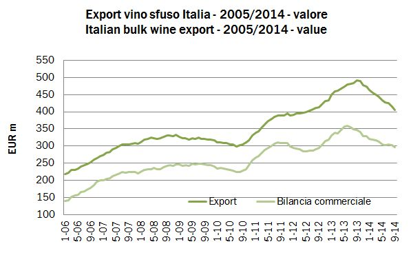 export totali 2014 sett 3
