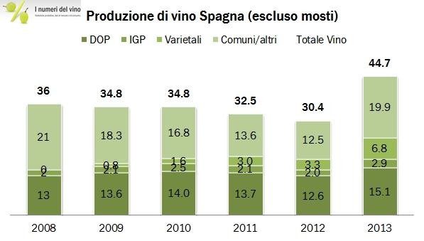 spagna 2013 produz 0