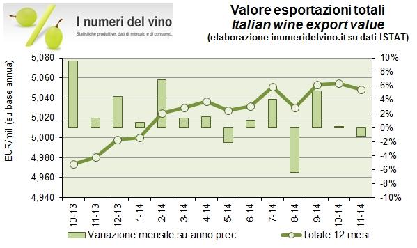 export nov 2014 0