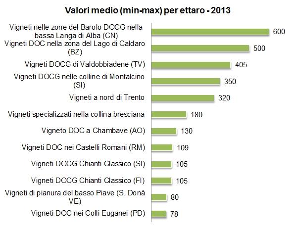 valorevigneti 2014 2