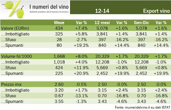 export italia 2014 0