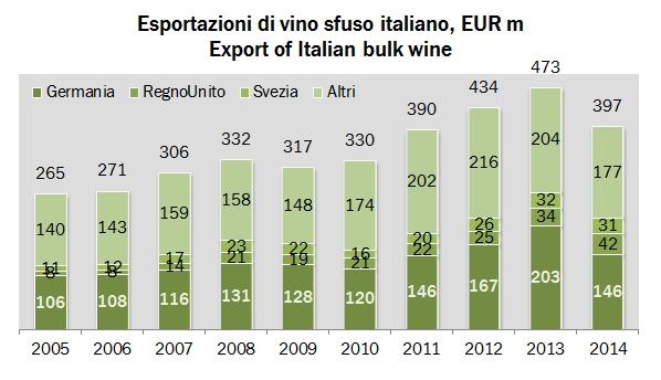 export italia 2014 2