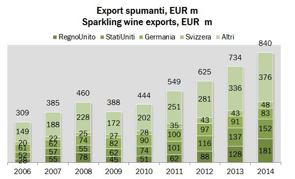 export italia 2014 3
