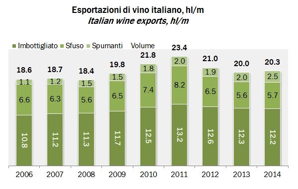 export italia 2014 x1