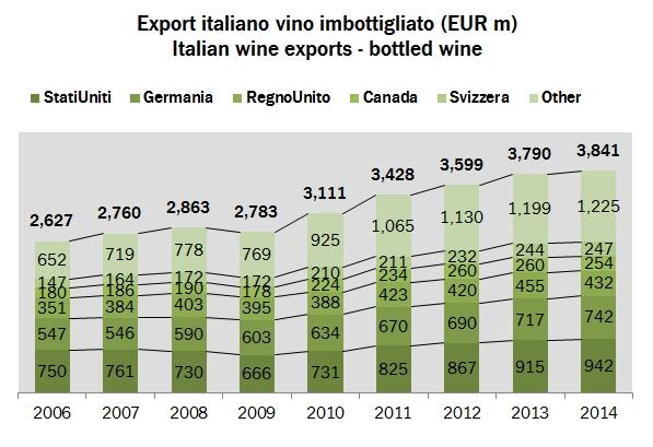 export italia 2014 x2