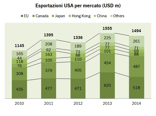 wine export usa 2014 2