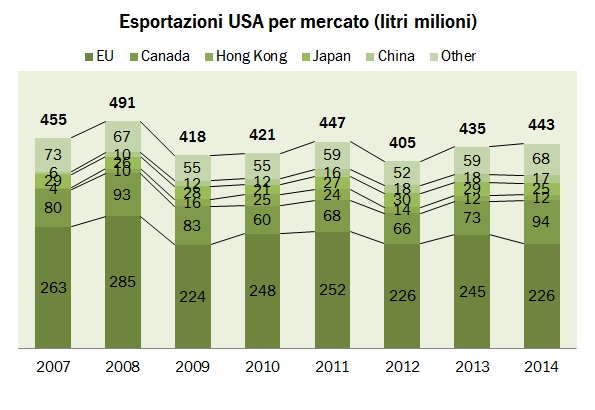 wine export usa 2014 4
