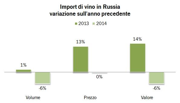 RUSSIA IMPORT 2014 0
