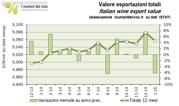 export italia gennaio 2015 0