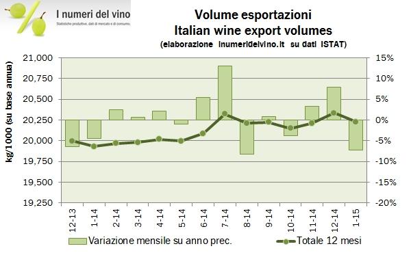 export italia gennaio 2015 15
