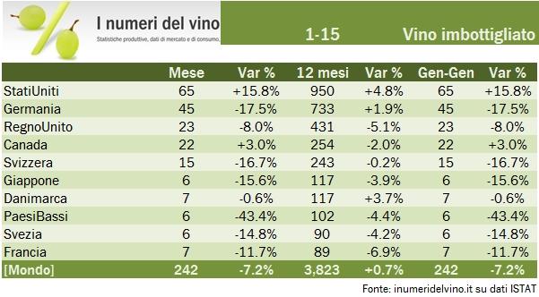 export italia gennaio 2015 2