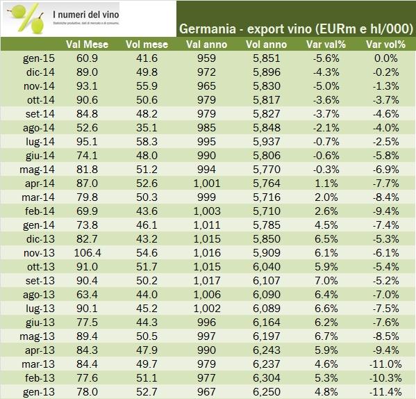 export italia gennaio 2015 4
