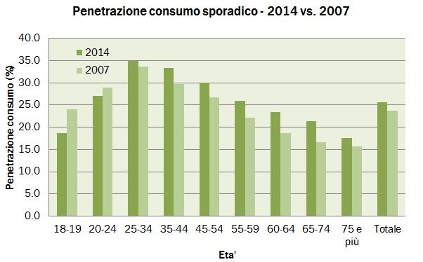 consumi 2014 dett 18