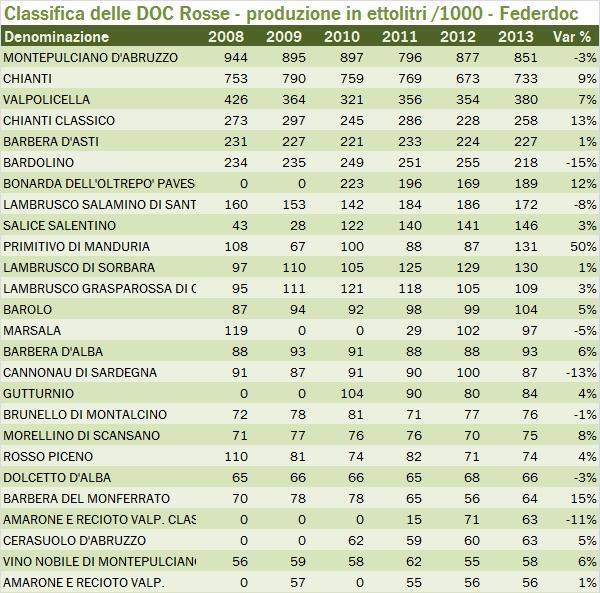 doc federdoc 2013 0xx