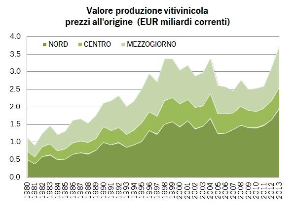 valore prezzi base 2014 0