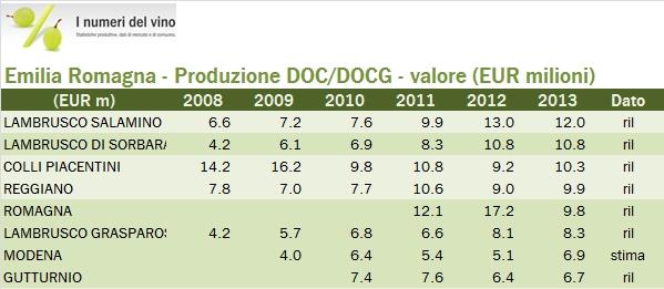 emiliaromagna 2013 federdoc 1