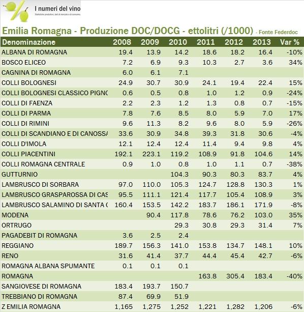emiliaromagna 2013 federdoc 2