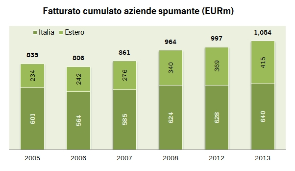 mediobanca spumanti 2013 0