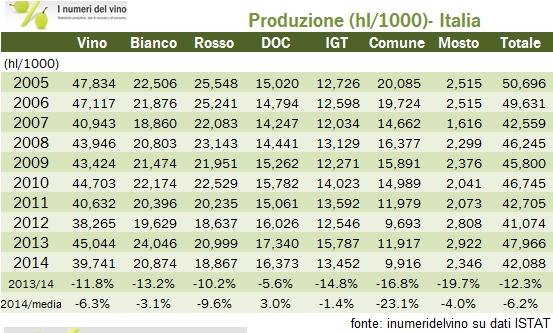 vino italia 2014 15