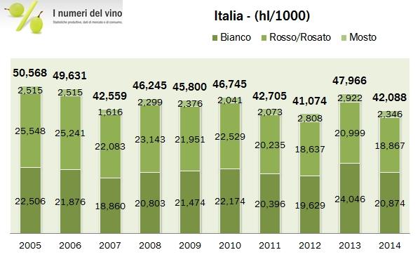 vino italia 2014 2