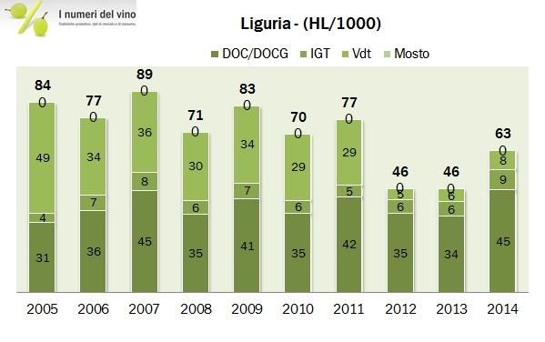 liguria 2014 2