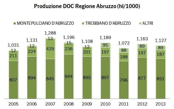marche abruzzo federdoc 2013 0