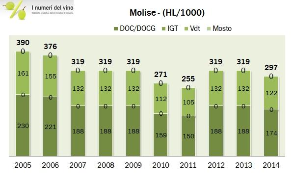 molise 2014 2