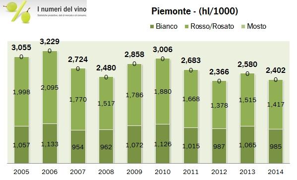 piemonte 2014 istat 0