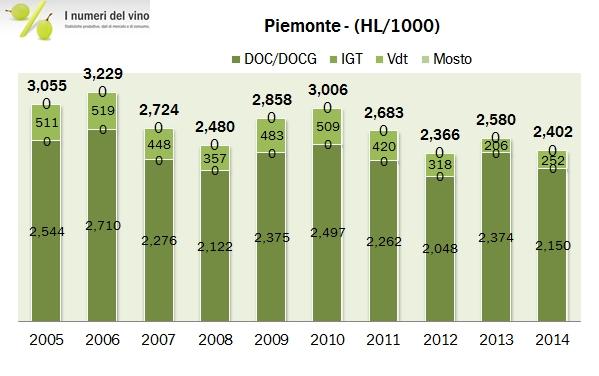 piemonte 2014 istat 25
