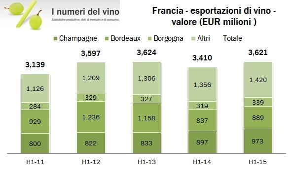 francia export 2015 h1 0