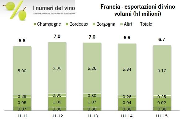francia export 2015 h1 1