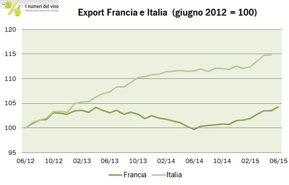 francia export 2015 h1 3