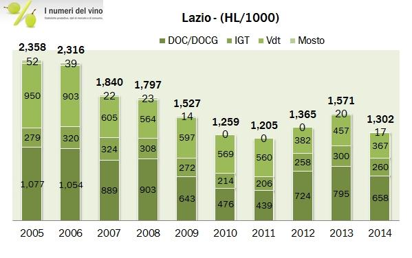 lazio 2014 2