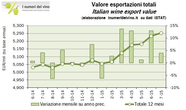 export 2015 luglio 0