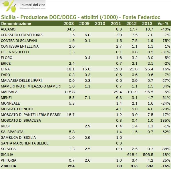 sicilia 2013 federdoc t1