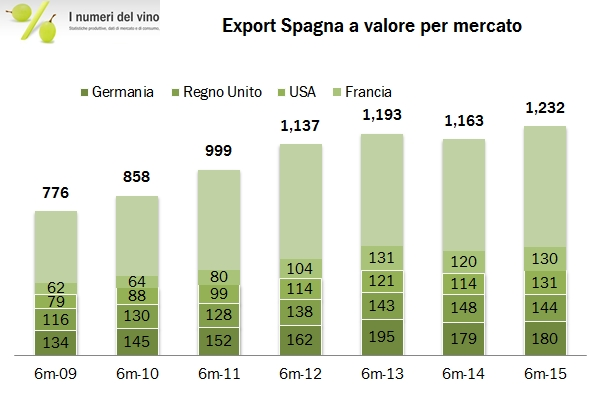 spagna export h1 15 2