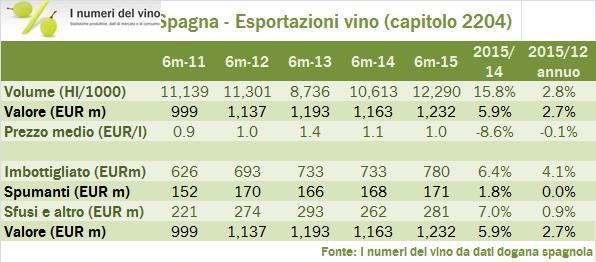 spagna export h1 15 3